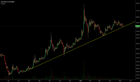 0-BTCUSD: The next few moments will be hilarious (inverted chart)