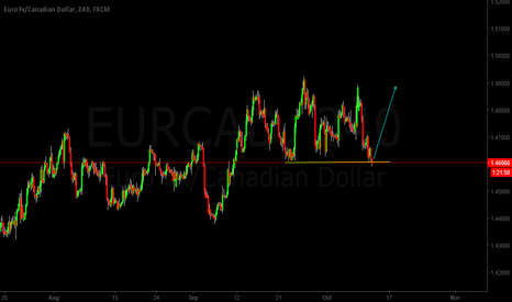 EURCAD: EURCAD Trend analysis
