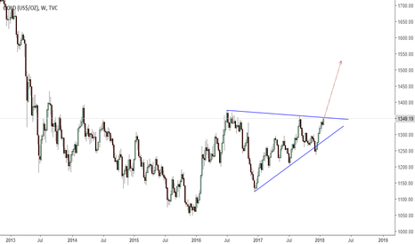 GOLD: gold- possible triangle breakout