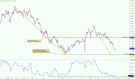AUDUSD: AUDUSD approaching major support, potential for bounce!