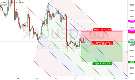 XAUUSD: short gold targt 1160