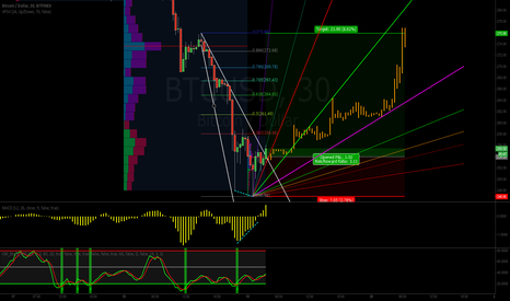 BTCUSD: Demonstration trade - countertrend reversal using wedge breakout