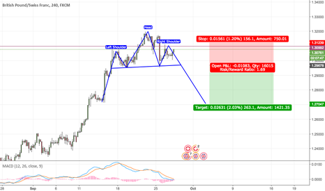 GBPCHF: GBPCHF Head and Shoulders pattern forming