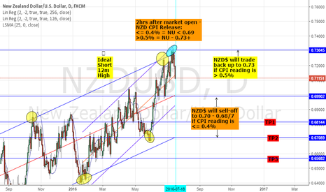 NZDUSD: SELL NZDUSD: EYES ON CPI PRINT 23:45GMT - >0.5%=0.73; <0.4%=0.67