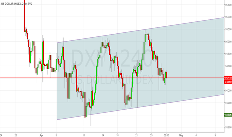 DXY: DXY Range in Play