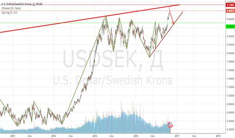 USDSEK: Торгуем попытку отбоя от уровня