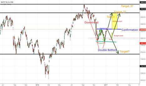NIFTY: NIFTY 50, Double Bottom formation.. Will it Break out to Budget?