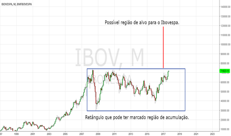 IBOV: IBOVESPA pode chegar a 120 mil pontos?
