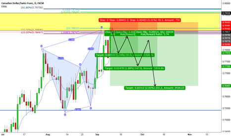 CADCHF: CADCHF Butterfly at Supply Level - Aggressive Short