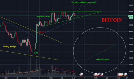 BTCUSD: Next move for Bitcoin