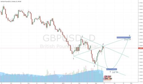 GBPUSD: GBPUSD WW Prediction Short then Long