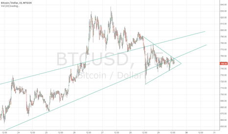 BTCUSD: Rising wedge breaking down.  Formed symmetric triangle