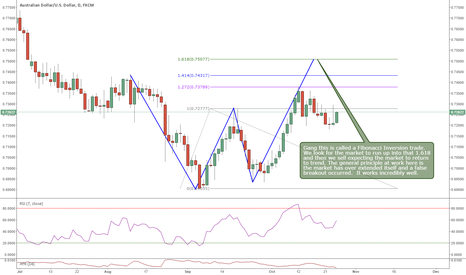 AUDUSD: Fib Inversion Setup on AUDUSD