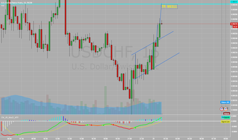 USDCHF: potential buy