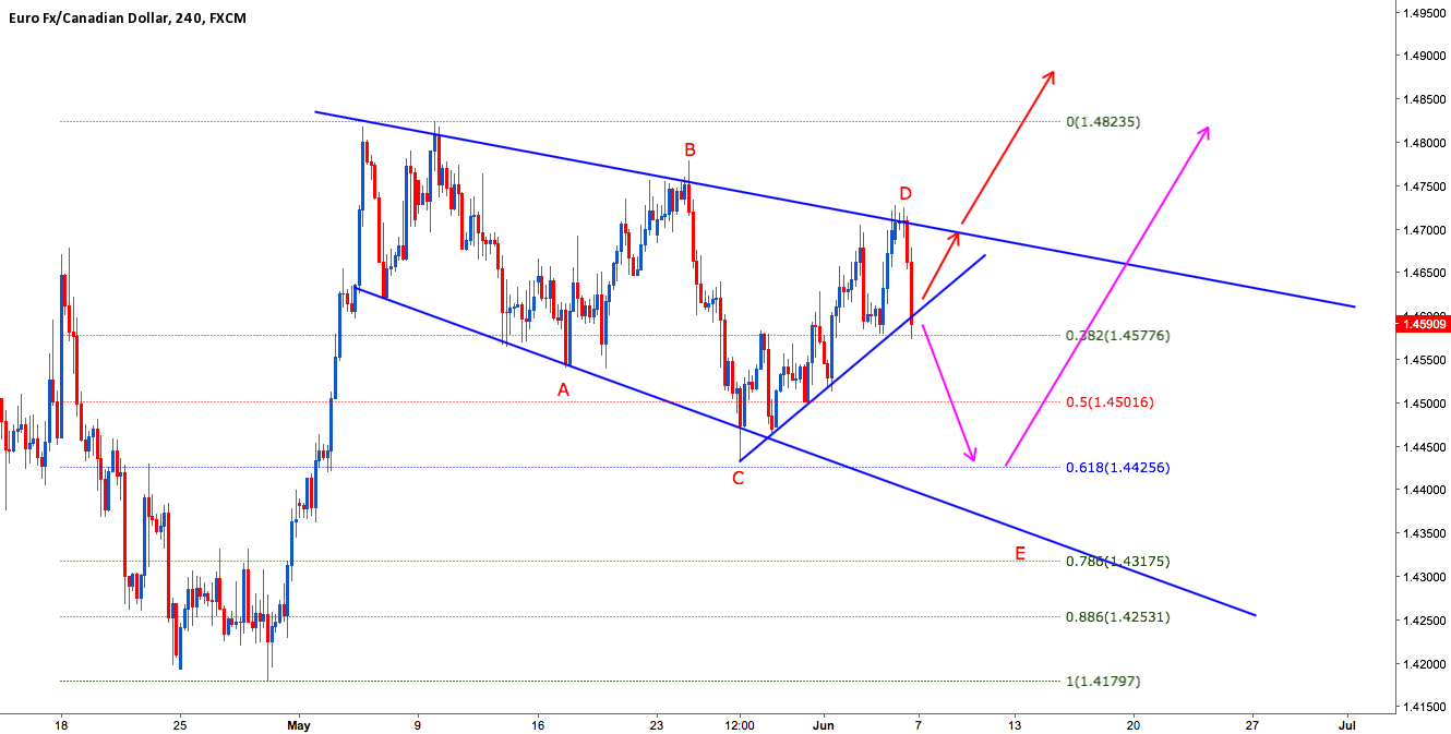 EURCAD LOOK FOR BREAKOUT