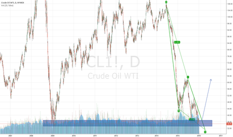 """CL1!: Long OIL """"end of the road"""" ABCD Pattern"""