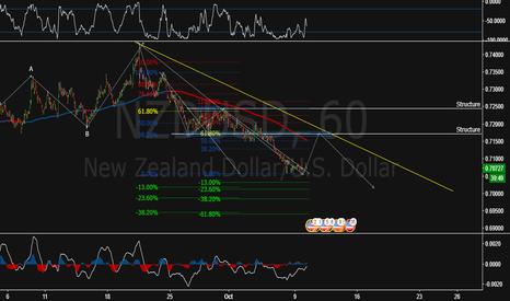 NZDUSD: Fib Confluence 38/61