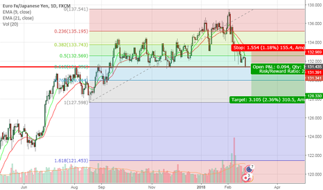 EURJPY: Here We Go on Short Below  131.5 ..For Target 130---128 Level..