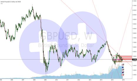GBPUSD: Circular Trendline GBPUSD Long Term Analysis (experiment)