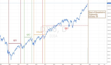 DJI: The Start of Quantitative Tightening October 30