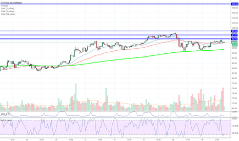ETHUSD: Don't Just sit there! Open Me!