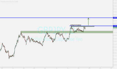 GBPJPY: gbpjpy....buying after sure breakout
