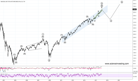 NDX: Nasdaq Cycle Wave