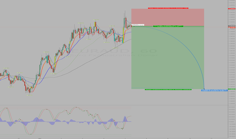 EURAUD: Short EURAUD -over extended & time to short it