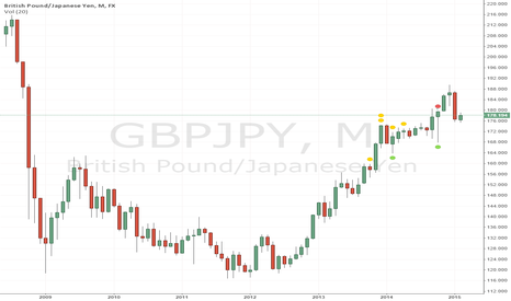 GBPJPY: Strong Bearish Reversal Patter Long Term View on GBPJPY