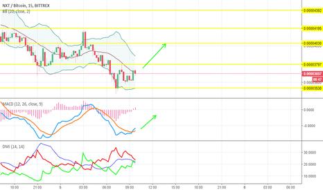 NXTBTC: NXTBTC Price Analysis For Intra Day Trading