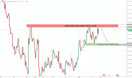 USDJPY: Time Frame Hour 1 - Resistance Sell Area Supply Zone