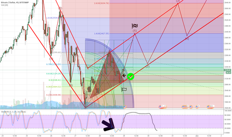 BTCUSD: BTC/USD Triangle escape or the forming of the Great V