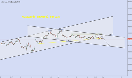 GBPUSD: gbp and the descent on bear channel