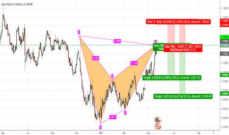 EURUSD: EUR USD completes the BAT Pattern