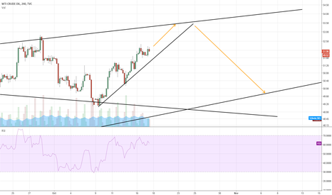 USOIL: USOIL outlook
