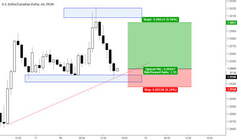 USDCAD: USDCAD - Buying the Loonie targeting 1.3000