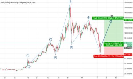 DASHUSD: DASHUSD: New bullish impulse wave following ABC correction