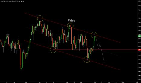 UK100: $FTSE down channel.