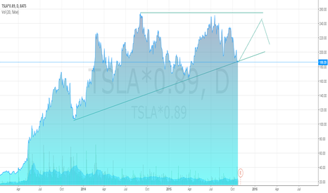 TSLA*0.89: Tesla forms a Short constellation, but today i see a chance