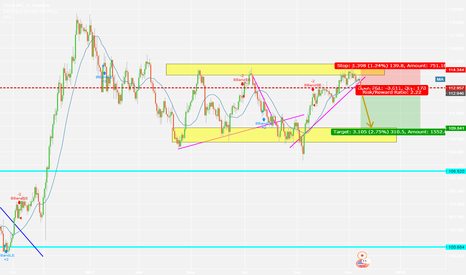 USDJPY: short entry , USDJPY