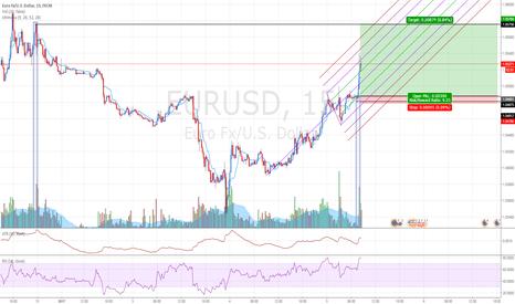 EURUSD: EURUSD: Buying at fresh demand zone.