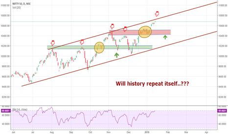 NIFTY: Nifty: Will history repeat itself...???