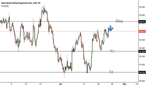 AUDJPY: A simple but hopefully effective trade.