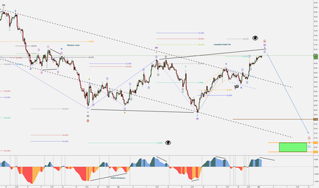 DXY: BIG RED BEAR knocking on your door! Part 2 - DXY 2H