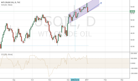 USOIL: Perfect Buy point, Buy oil target 55, daily chart