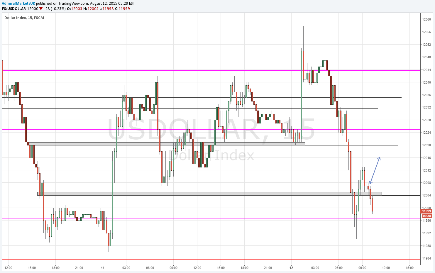Spotting accumulation candles and orderblocks for FX:USDOLLAR by