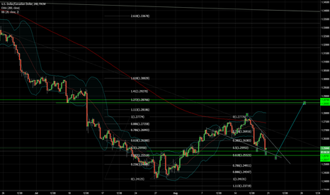 USDCAD: USDCAD CONSOLIDATION IS ABOUT TO END
