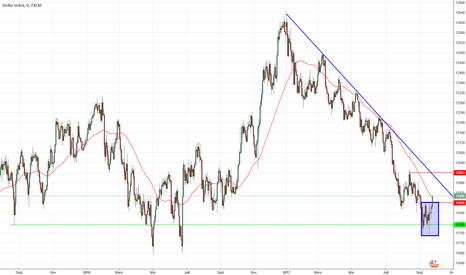 USDOLLAR: Enfin, l'attendu retournement haussier du dollar INDEX !?