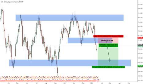 USDJPY: SHORT ENTRY AROUND 111 FOR USDJPY