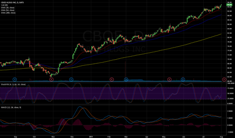 CBOE: CBOE uptrend in play